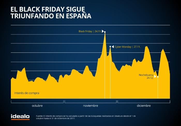 40a1678553 El 68% de los compradores online españoles adquirirá algo durante el Black  Friday