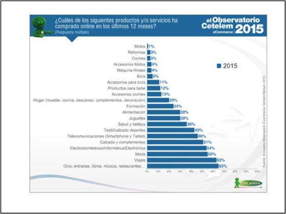 Compra productos online, el Observatorio Cetelem ecommerce 2015