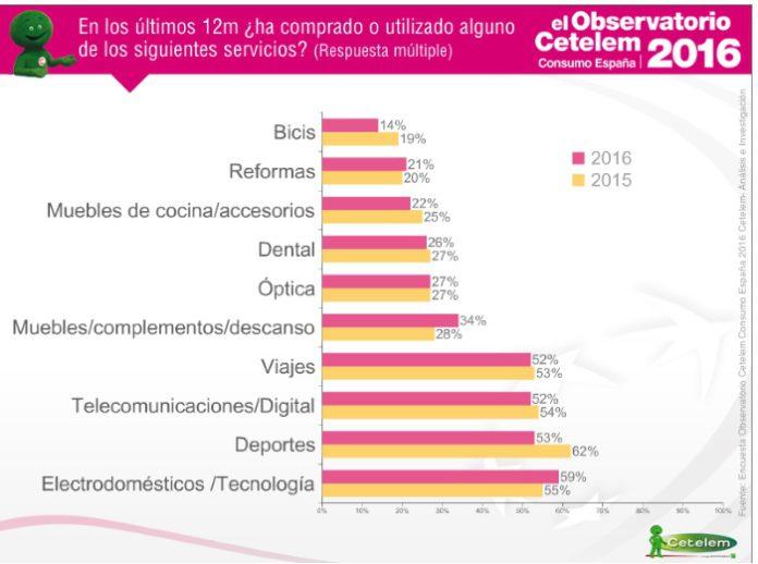 el-observatorio-cetelem-consumo-espana-2016-la-gama-blanca-resurge-como-categoria-de-producto-mas-comprada