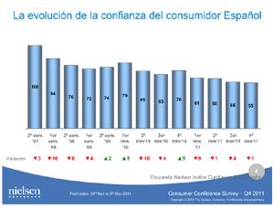 22308-19343-economia-confianza-consumidor-nivel-global-crecio-punto