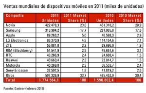 22309-19345-economia-ventas-mundiales-smartphones-alcanzaron-2011-472