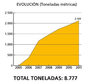 22350-19393-economia-ambilamp-aumento-14-volumen-lamparas-recicladas-ano-pasado