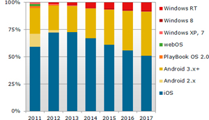 22777-19979-economia-ventas-tablets-multiplicaran-cinco-2017