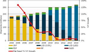 22811-20052-economia-ventas-mundiales-televisores-lcd-creceran-7-ano