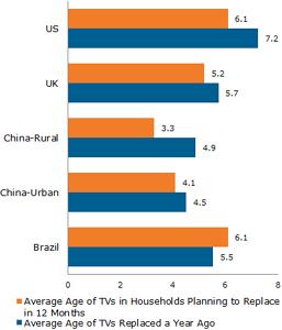 22945-20268-economia-ciclo-vida-televisores-situa-debajo-7-anos