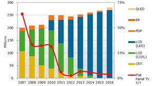 23256-20689-economia-ventas-mundiales-lcd-alcanzaran-ano-216-millones