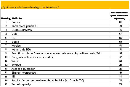 23639-21173-economia-precio-continua-siendo-principal-factor-compra-tv