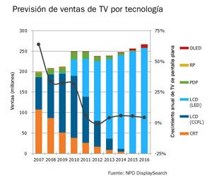 23749-21331-economia-demanda-mundial-tv-estabilizara-2013-caida-4